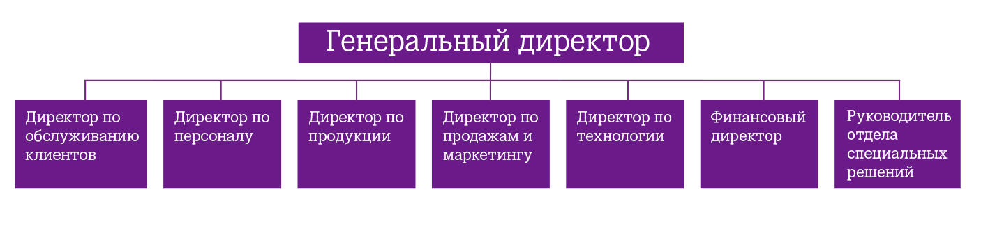 Struktuur